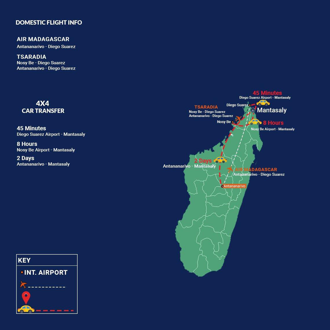 Domestic Route